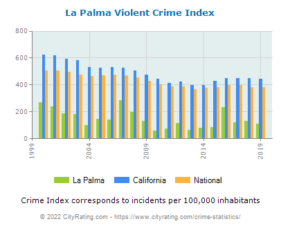 La Palma Violent Crime vs. State and National Per Capita