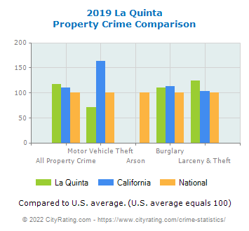La Quinta Property Crime vs. State and National Comparison