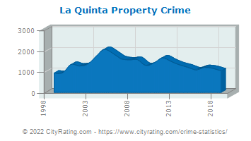La Quinta Property Crime