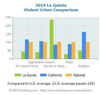 La Quinta Violent Crime vs. State and National Comparison