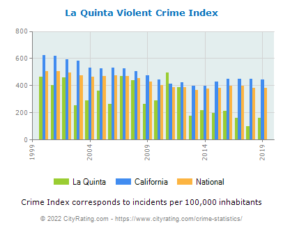La Quinta Violent Crime vs. State and National Per Capita