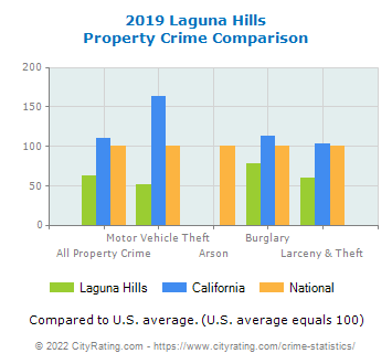 Laguna Hills Property Crime vs. State and National Comparison