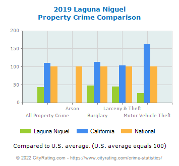 Laguna Niguel Property Crime vs. State and National Comparison