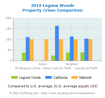 Laguna Woods Property Crime vs. State and National Comparison