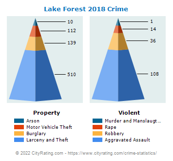 Lake Forest Crime 2018