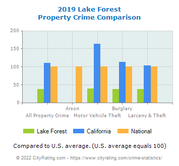 Lake Forest Property Crime vs. State and National Comparison