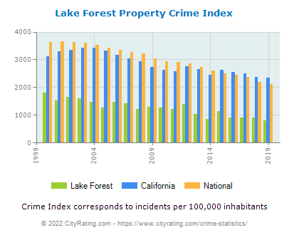 Lake Forest Property Crime vs. State and National Per Capita