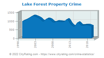 Lake Forest Property Crime