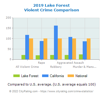 Lake Forest Violent Crime vs. State and National Comparison