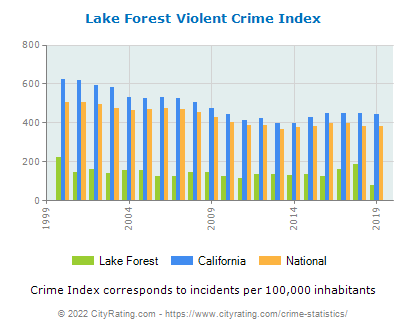Lake Forest Violent Crime vs. State and National Per Capita