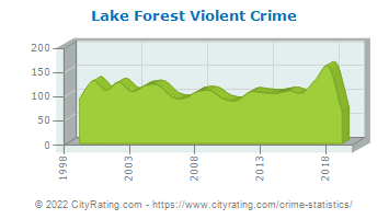 Lake Forest Violent Crime
