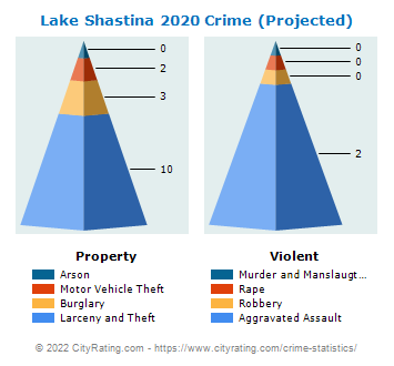Lake Shastina Crime 2020