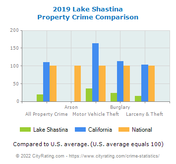 Lake Shastina Property Crime vs. State and National Comparison
