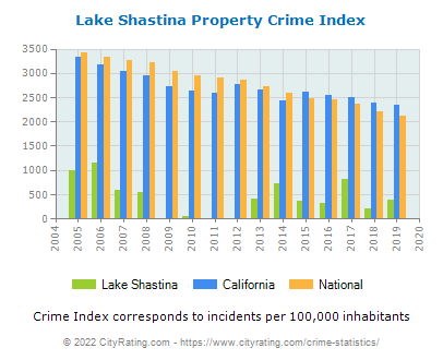Lake Shastina Property Crime vs. State and National Per Capita
