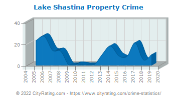 Lake Shastina Property Crime