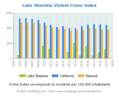 Lake Shastina Violent Crime vs. State and National Per Capita