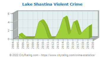 Lake Shastina Violent Crime