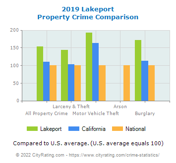Lakeport Property Crime vs. State and National Comparison