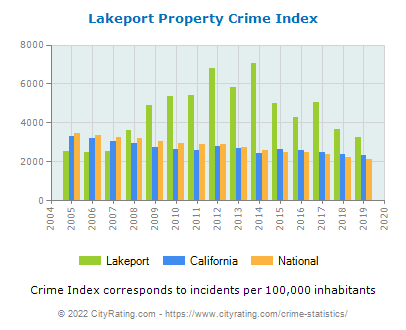 Lakeport Property Crime vs. State and National Per Capita