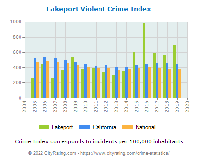 Lakeport Violent Crime vs. State and National Per Capita