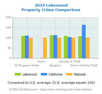 Lakewood Property Crime vs. State and National Comparison