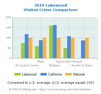Lakewood Violent Crime vs. State and National Comparison