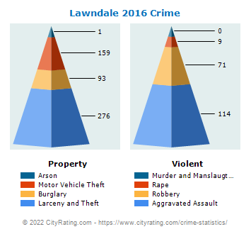 Lawndale Crime 2016