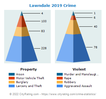 Lawndale Crime 2019