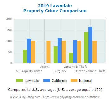 Lawndale Property Crime vs. State and National Comparison