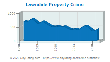 Lawndale Property Crime