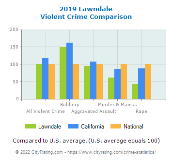 Lawndale Violent Crime vs. State and National Comparison