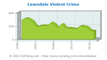 Lawndale Violent Crime