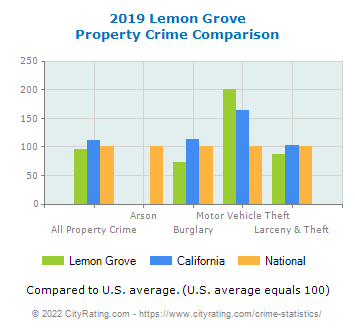 Lemon Grove Property Crime vs. State and National Comparison