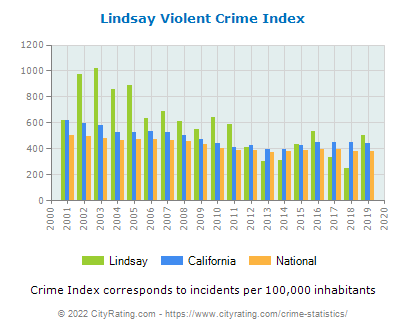 Lindsay Violent Crime vs. State and National Per Capita