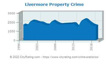 Livermore Property Crime