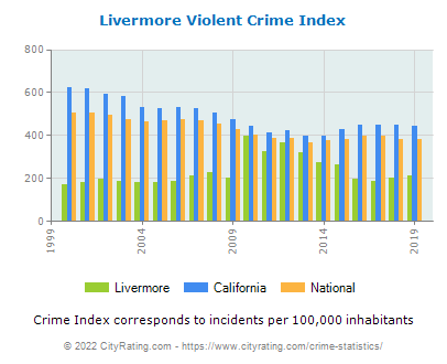 Livermore Violent Crime vs. State and National Per Capita