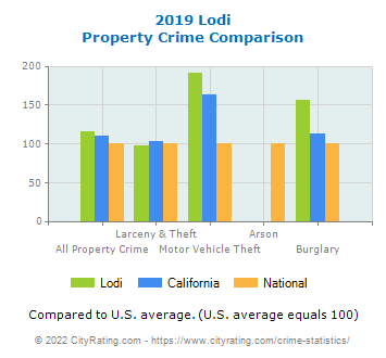 Lodi Property Crime vs. State and National Comparison