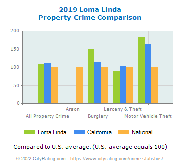 Loma Linda Property Crime vs. State and National Comparison