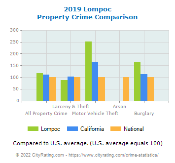 Lompoc Property Crime vs. State and National Comparison