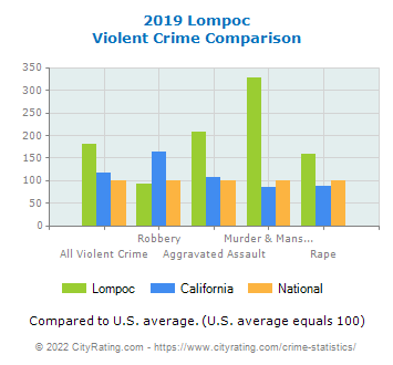 Lompoc Violent Crime vs. State and National Comparison