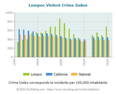 Lompoc Violent Crime vs. State and National Per Capita