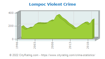 Lompoc Violent Crime