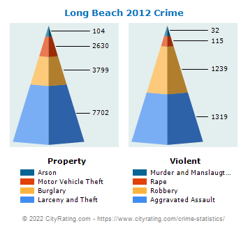 Long Beach Crime 2012