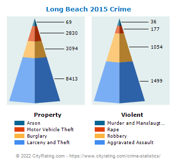 Long Beach Crime 2015
