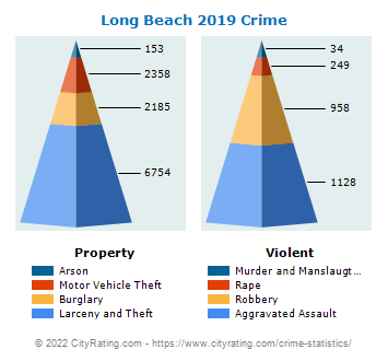 Long Beach Crime 2019