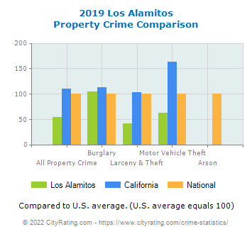 Los Alamitos Property Crime vs. State and National Comparison