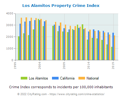 Los Alamitos Property Crime vs. State and National Per Capita
