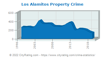 Los Alamitos Property Crime