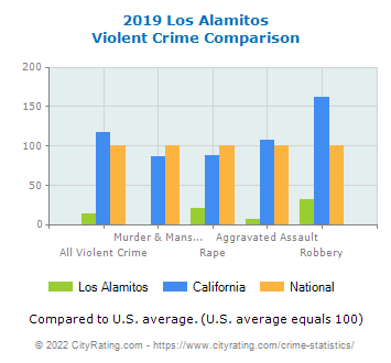 Los Alamitos Violent Crime vs. State and National Comparison