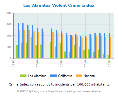 Los Alamitos Violent Crime vs. State and National Per Capita